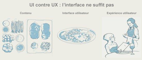 difference-entre-interface-et-experience-utilisateur